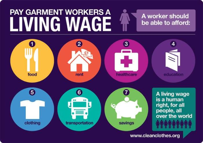 clean clothes living wage poster